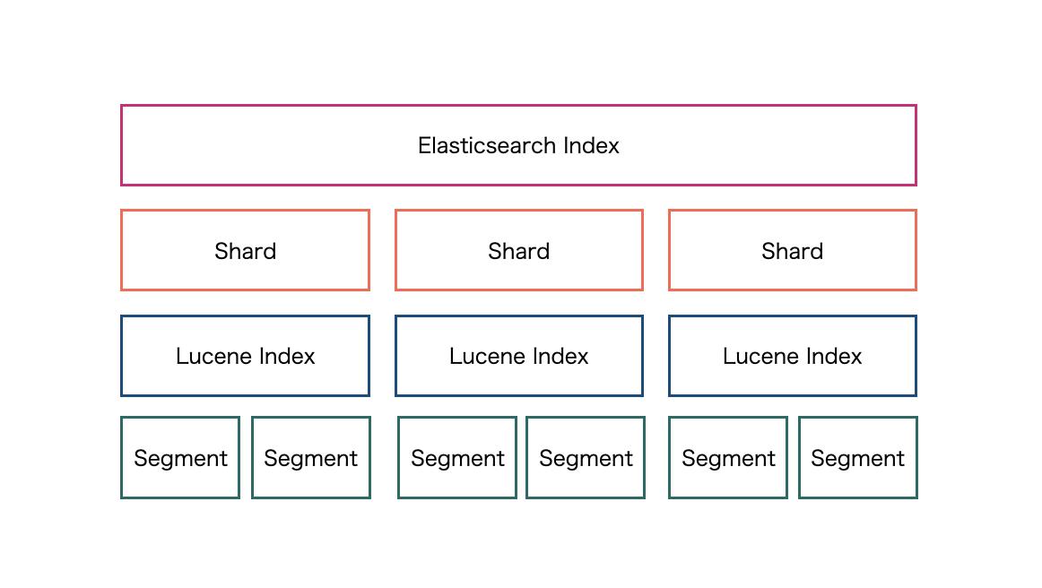 es-lucene-index