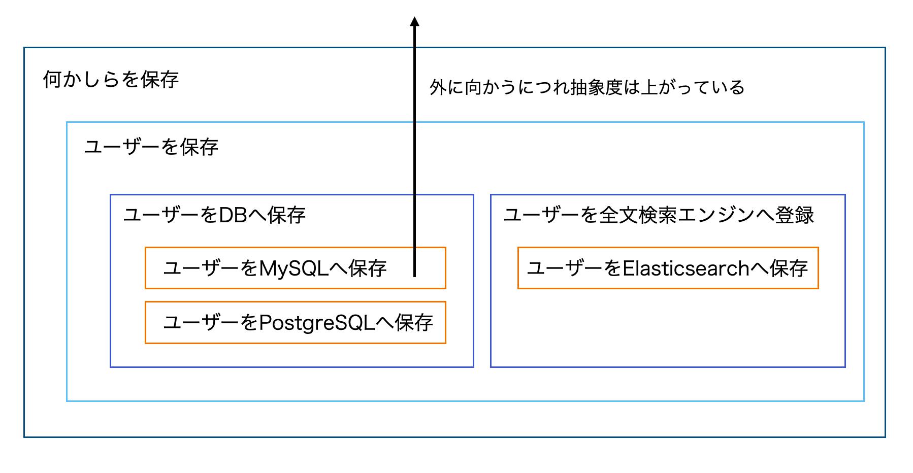 抽象度の概念図