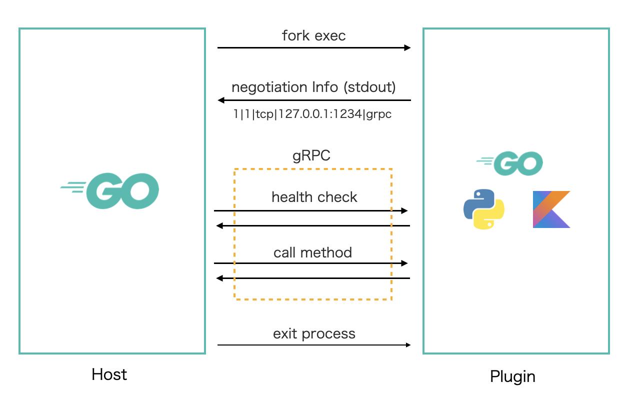 go-plugin architecture