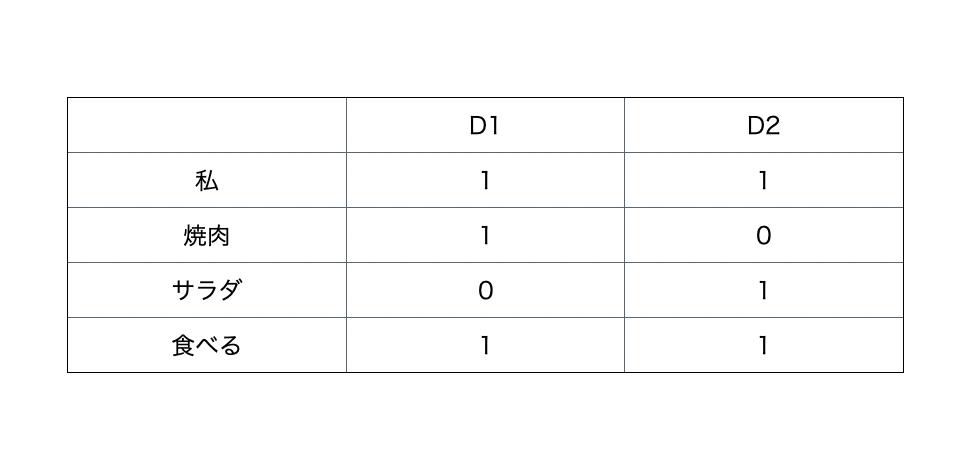 inverted index